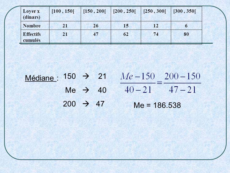 Loyer x (dinars) [100, 150[[150, 200[[200, 250[[250, 300[[300, 350[ Nombre212615126 Effectifs cumulés 2147627480 Médiane : 150 21 Me 40 200 47 Me = 18