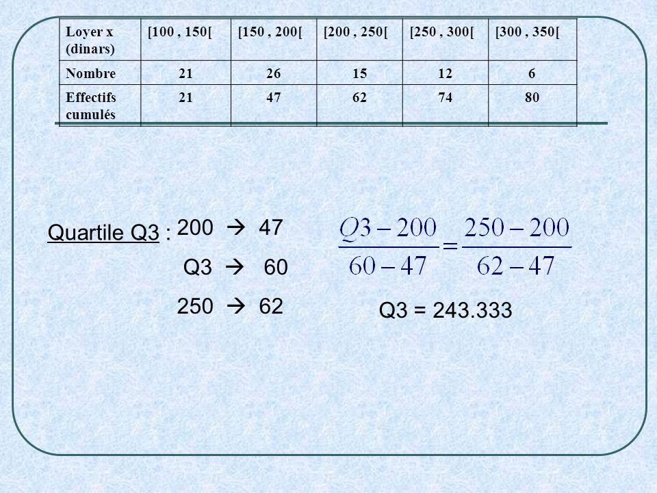Quartile Q3 : 200 47 Q3 60 250 62 Q3 = 243.333 Loyer x (dinars) [100, 150[[150, 200[[200, 250[[250, 300[[300, 350[ Nombre212615126 Effectifs cumulés 2