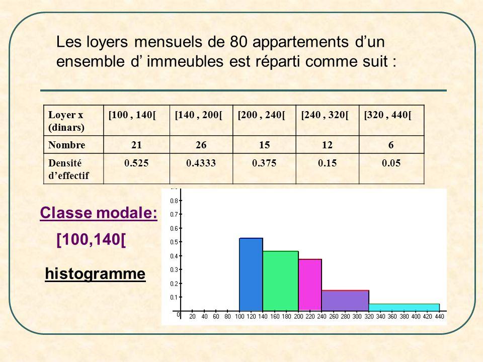Les loyers mensuels de 80 appartements dun ensemble d immeubles est réparti comme suit : Loyer x (dinars) [100, 140[[140, 200[[200, 240[[240, 320[[320