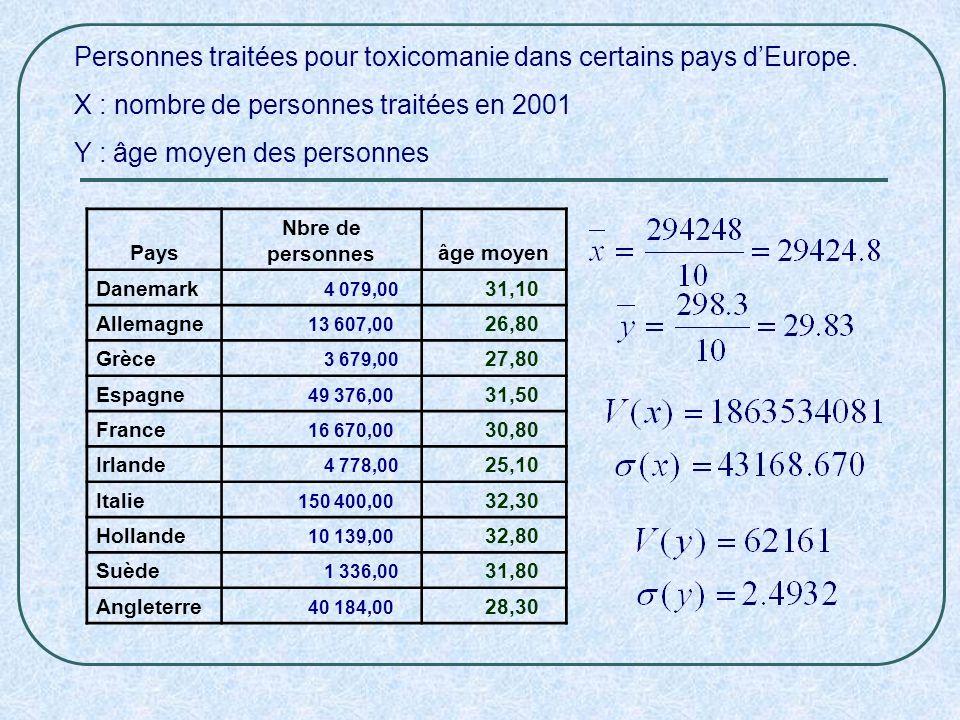 Personnes traitées pour toxicomanie dans certains pays dEurope. X : nombre de personnes traitées en 2001 Y : âge moyen des personnes Pays Nbre de pers