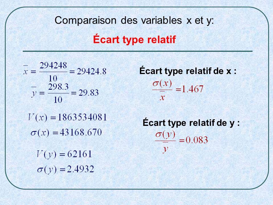 Écart type relatif de x : Écart type relatif de y : Comparaison des variables x et y: Écart type relatif