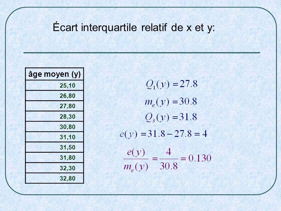 âge moyen (y) 25,10 26,80 27,80 28,30 30,80 31,10 31,50 31,80 32,30 32,80 Écart interquartile relatif de x et y:
