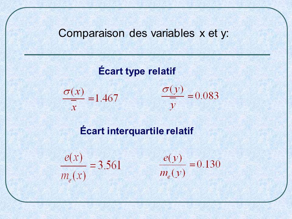 Comparaison des variables x et y: Écart type relatif Écart interquartile relatif