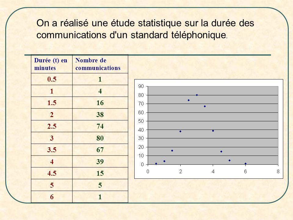 On a réalisé une étude statistique sur la durée des communications d'un standard téléphonique. Durée (t) en minutes Nombre de communications 0.51 14 1