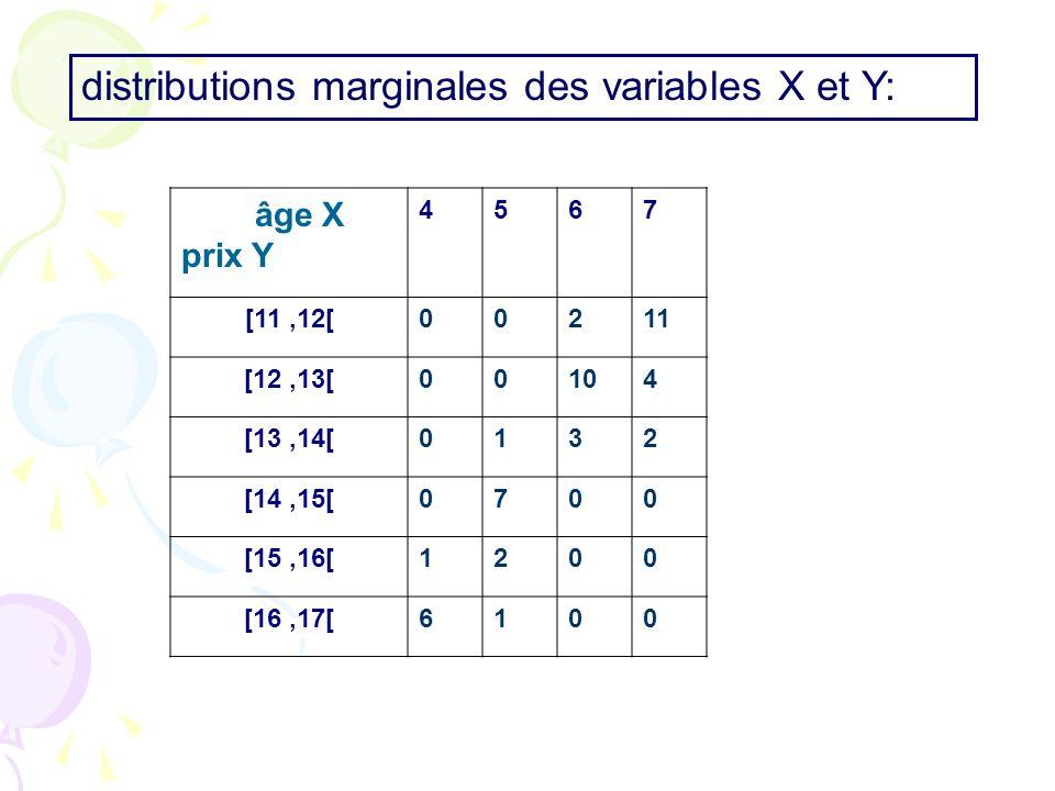 distributions marginales des variables X et Y: âge X prix Y 4567 [11,12[00211 [12,13[00104 [13,14[0132 [14,15[0700 [15,16[1200 [16,17[6100