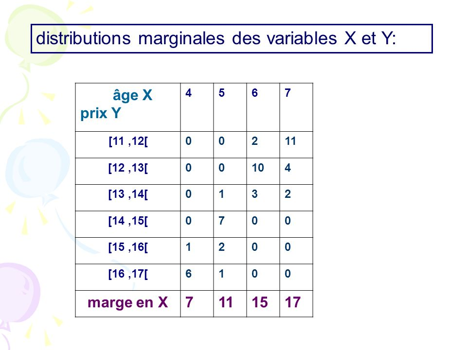 âge X prix Y 4567 [11,12[00211 [12,13[00104 [13,14[0132 [14,15[0700 [15,16[1200 [16,17[6100 marge en X7111517 distributions marginales des variables X