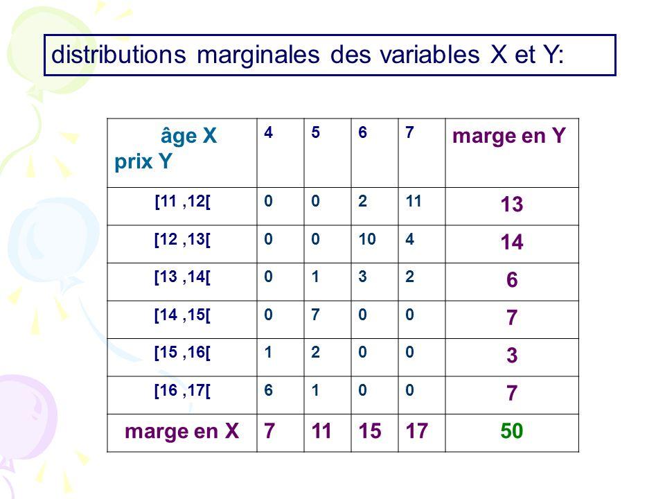 âge X prix Y 4567 marge en Y [11,12[00211 13 [12,13[00104 14 [13,14[0132 6 [14,15[0700 7 [15,16[1200 3 [16,17[6100 7 marge en X711151750 distributions