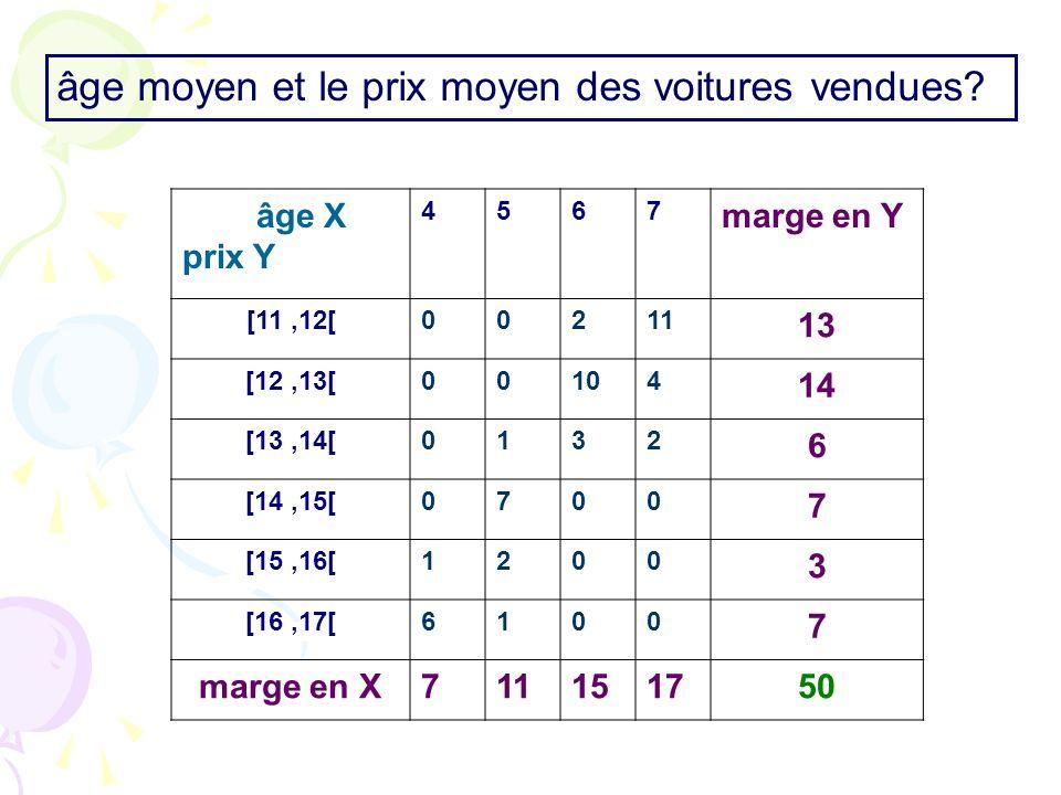 âge X prix Y 4567 marge en Y [11,12[00211 13 [12,13[00104 14 [13,14[0132 6 [14,15[0700 7 [15,16[1200 3 [16,17[6100 7 marge en X711151750 âge moyen et