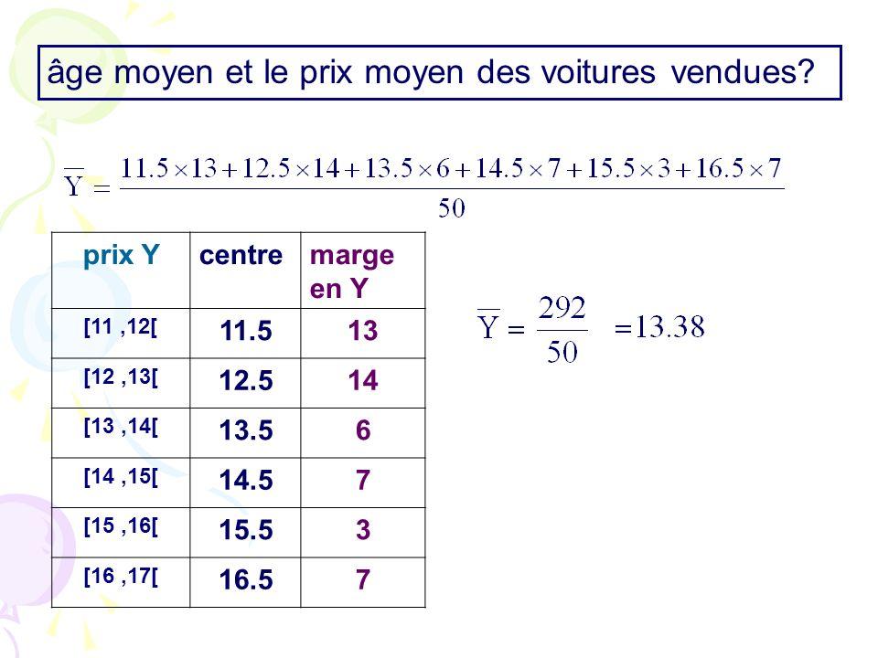 prix Ycentremarge en Y [11,12[ 11.513 [12,13[ 12.514 [13,14[ 13.56 [14,15[ 14.57 [15,16[ 15.53 [16,17[ 16.57 âge moyen et le prix moyen des voitures v