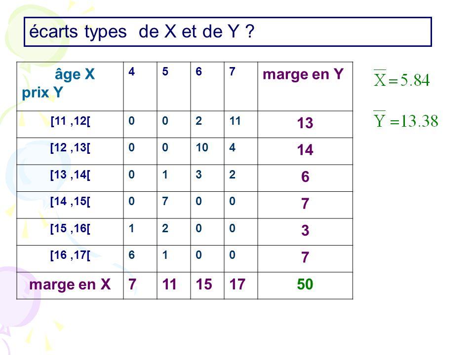 écarts types de X et de Y ? âge X prix Y 4567 marge en Y [11,12[00211 13 [12,13[00104 14 [13,14[0132 6 [14,15[0700 7 [15,16[1200 3 [16,17[6100 7 marge