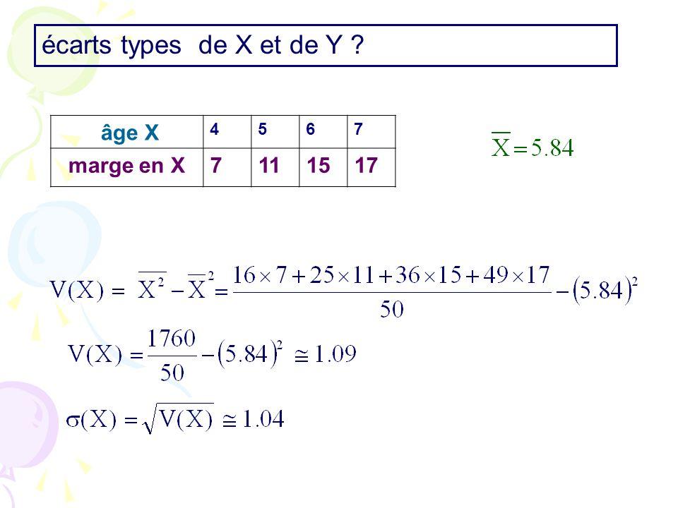 âge X 4567 marge en X7111517 écarts types de X et de Y ?