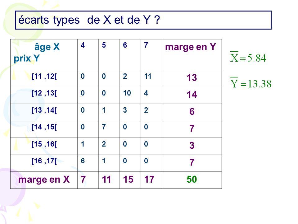 âge X prix Y 4567 marge en Y [11,12[00211 13 [12,13[00104 14 [13,14[0132 6 [14,15[0700 7 [15,16[1200 3 [16,17[6100 7 marge en X711151750 écarts types