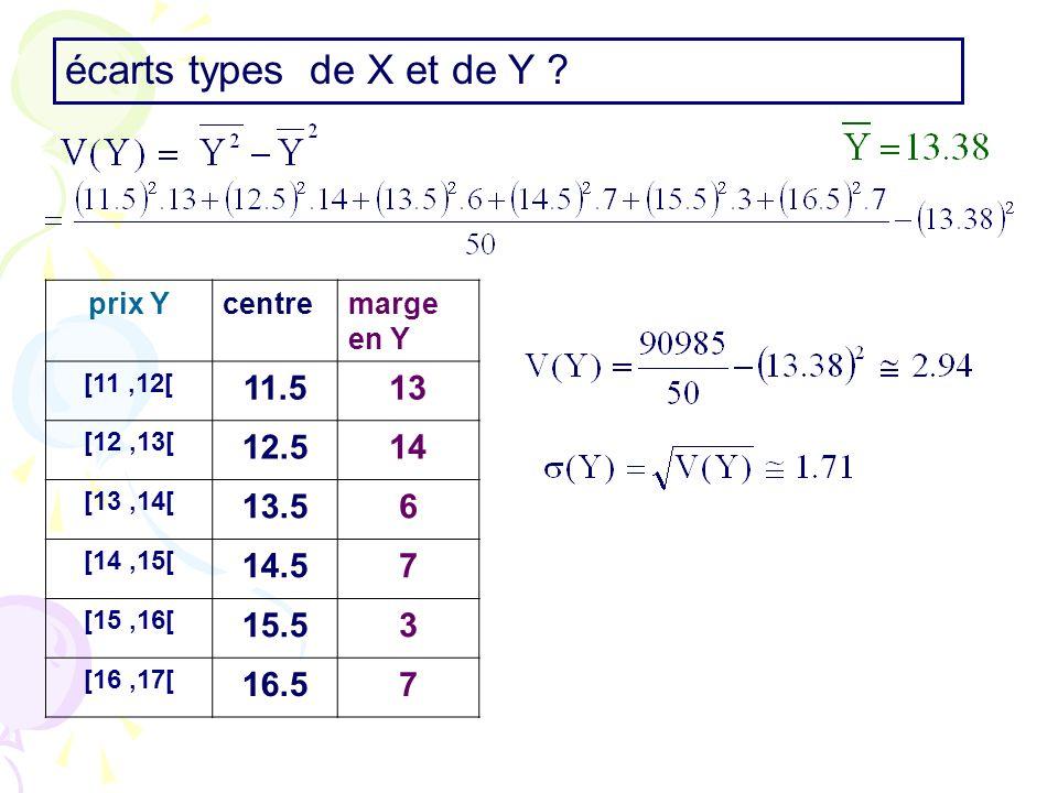 prix Ycentremarge en Y [11,12[ 11.513 [12,13[ 12.514 [13,14[ 13.56 [14,15[ 14.57 [15,16[ 15.53 [16,17[ 16.57 écarts types de X et de Y ?