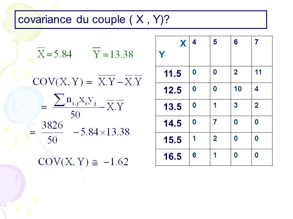 covariance du couple ( X, Y).