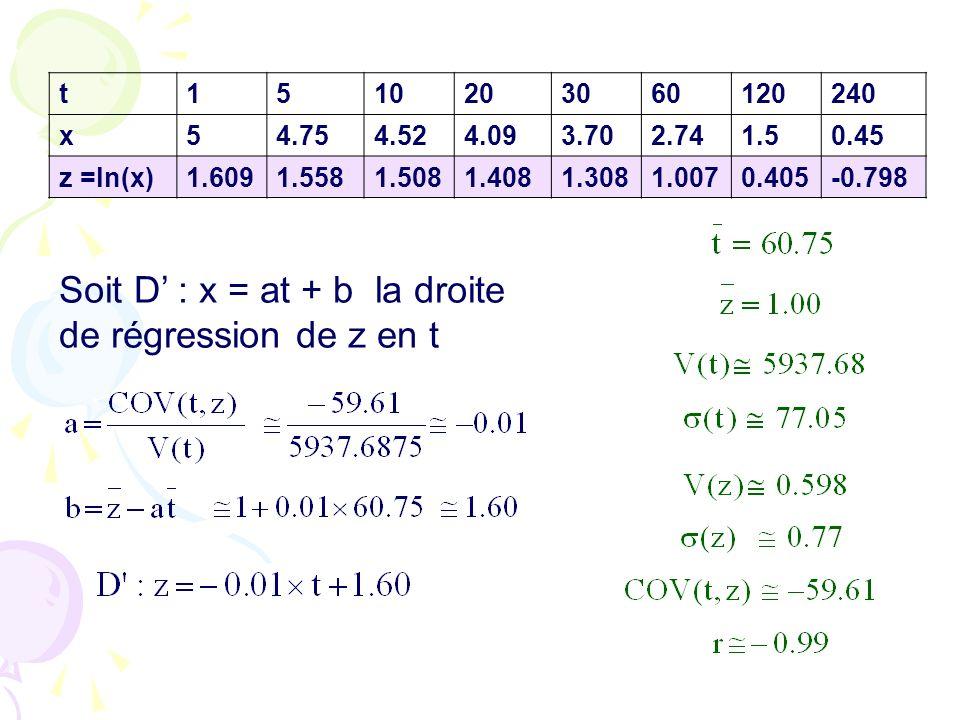 t1510203060120240 x54.754.524.093.702.741.50.45 z =ln(x)1.6091.5581.5081.4081.3081.0070.405-0.798 Soit D : x = at + b la droite de régression de z en