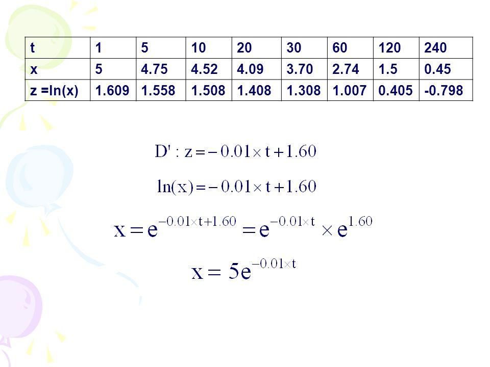 t1510203060120240 x54.754.524.093.702.741.50.45 z =ln(x)1.6091.5581.5081.4081.3081.0070.405-0.798
