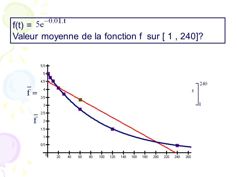 f(t) = Valeur moyenne de la fonction f sur [ 1, 240]?