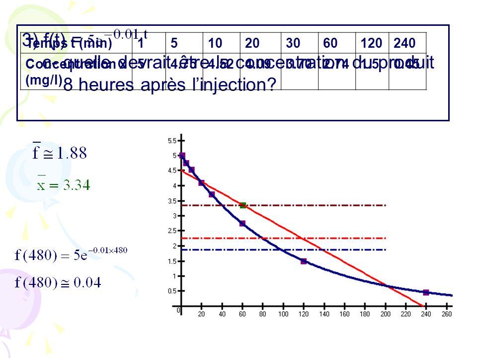 3) f(t) = c- quelle devrait être la concentration du produit 8 heures après linjection? Temps t (min)1510203060120240 Concentration x (mg/l) 54.754.52