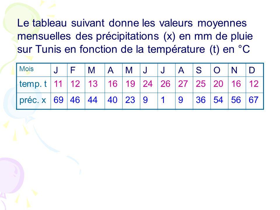 Le tableau suivant donne les valeurs moyennes mensuelles des précipitations (x) en mm de pluie sur Tunis en fonction de la température (t) en °C Mois