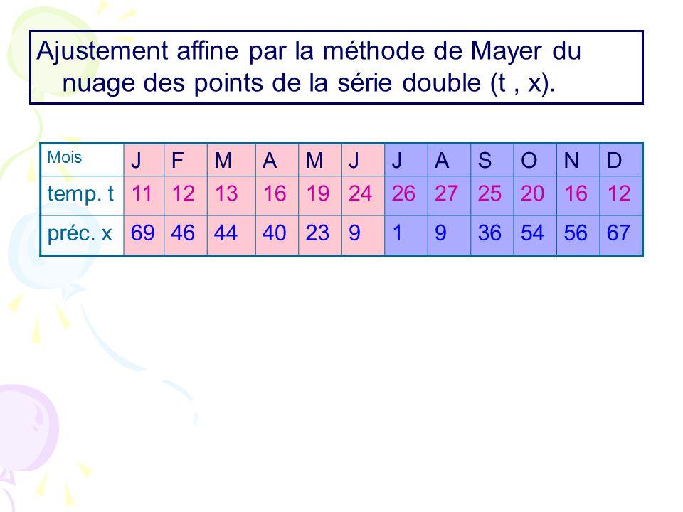 Mois JFMAMJJASOND temp. t111213161924262725201612 préc. x694644402391936545667 Ajustement affine par la méthode de Mayer du nuage des points de la sér
