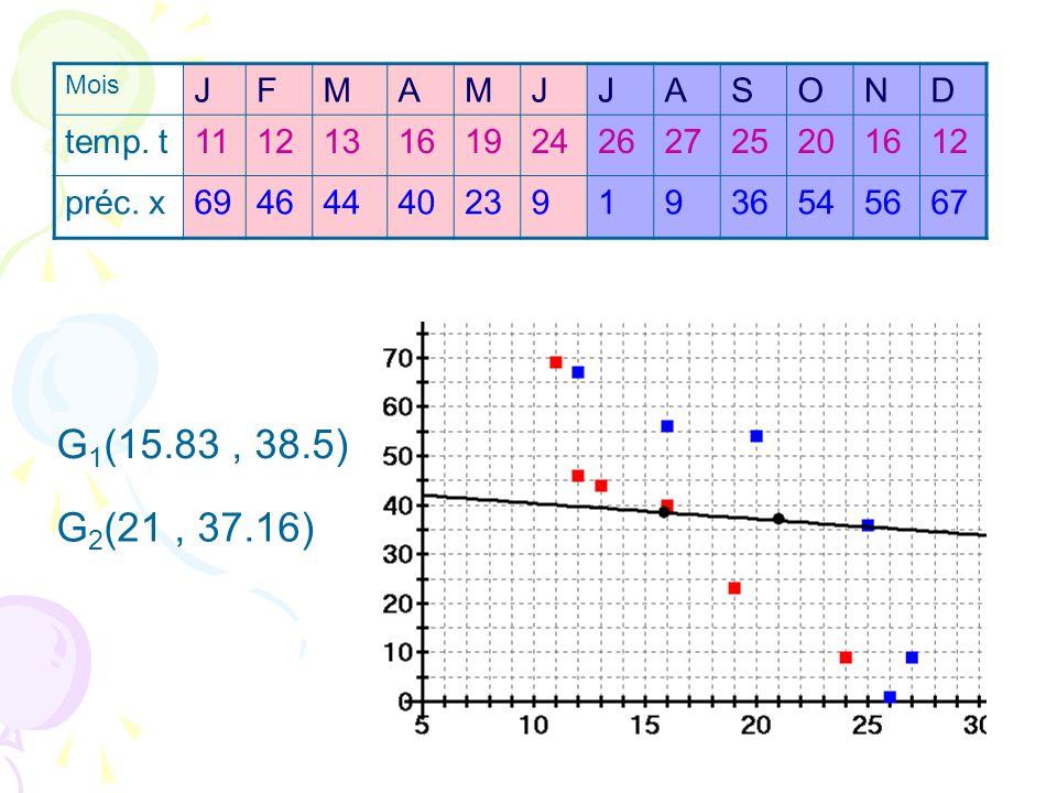 G 1 (15.83, 38.5) G 2 (21, 37.16) Mois JFMAMJJASOND temp. t111213161924262725201612 préc. x694644402391936545667