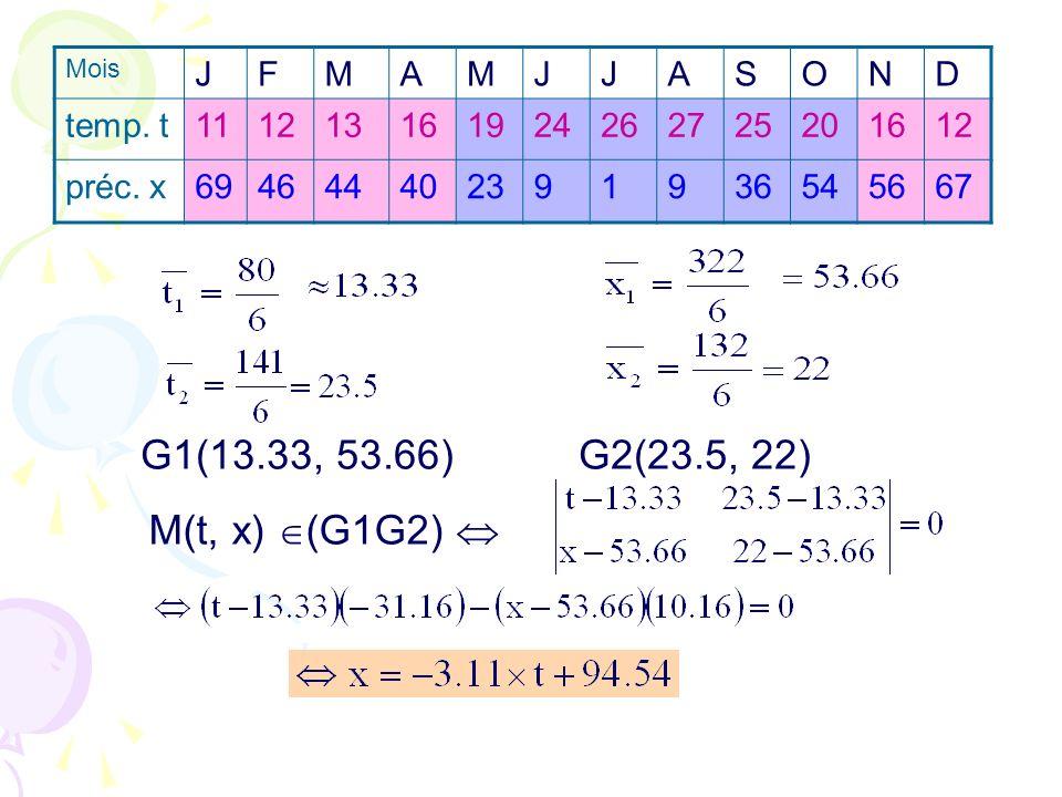 G1(13.33, 53.66) G2(23.5, 22) M(t, x) (G1G2) Mois JFMAMJJASOND temp. t111213161924262725201612 préc. x694644402391936545667