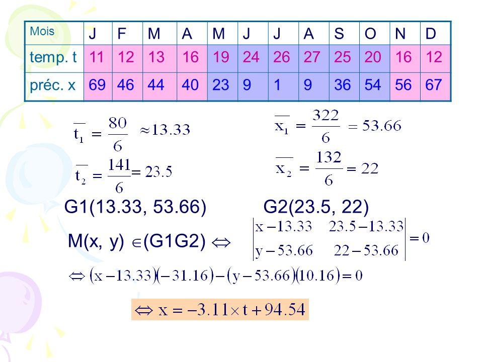 G1(13.33, 53.66) G2(23.5, 22) M(x, y) (G1G2) Mois JFMAMJJASOND temp. t111213161924262725201612 préc. x694644402391936545667