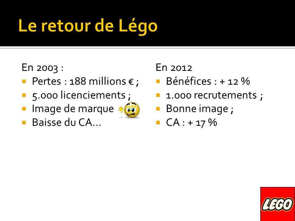 En 2003 : Pertes : 188 millions ; 5.000 licenciements ; Image de marque Baisse du CA… En 2012 Bénéfices : + 12 % 1.000 recrutements ; Bonne image ; CA : + 17 %