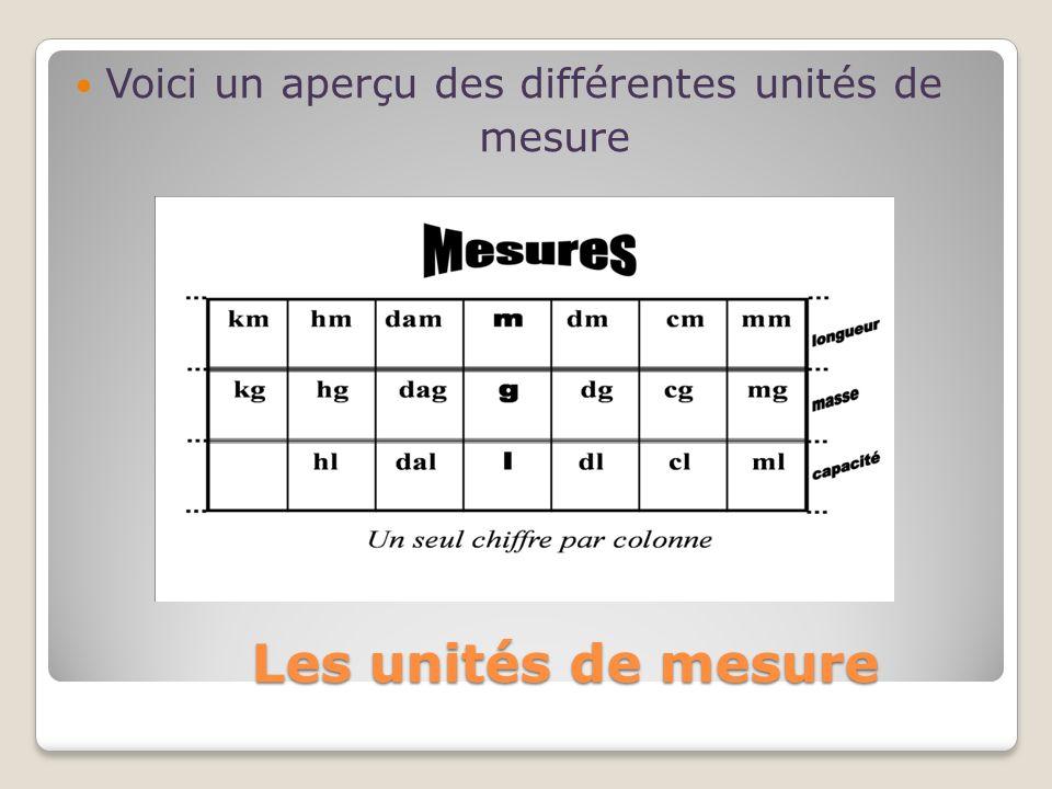 Les unités de mesure Voici un aperçu des différentes unités de mesure