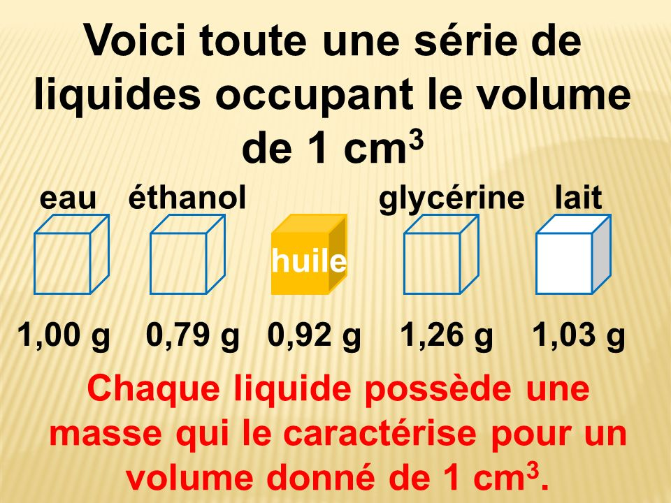Voici toute une série de liquides occupant le volume de 1 cm 3 eauéthanol 1,00 g0,79 g0,92 g1,26 g1,03 g Chaque liquide possède une masse qui le carac