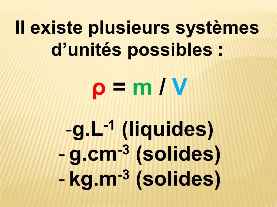 Il existe plusieurs systèmes dunités possibles : ρ = m / Vρ = m / V -g.L -1 (liquides) - g.cm -3 (solides) - kg.m -3 (solides)