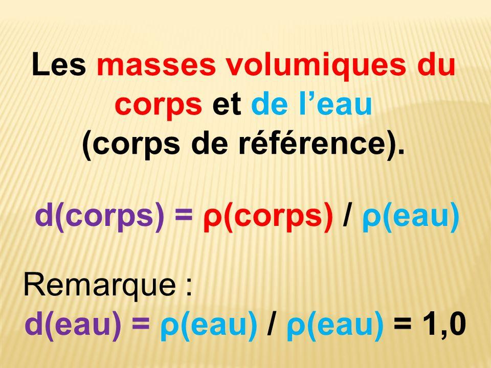Les masses volumiques du corps et de leau (corps de référence). d(corps) = ρ(corps) / ρ(eau) Remarque : d(eau) = ρ(eau) / ρ(eau) = 1,0