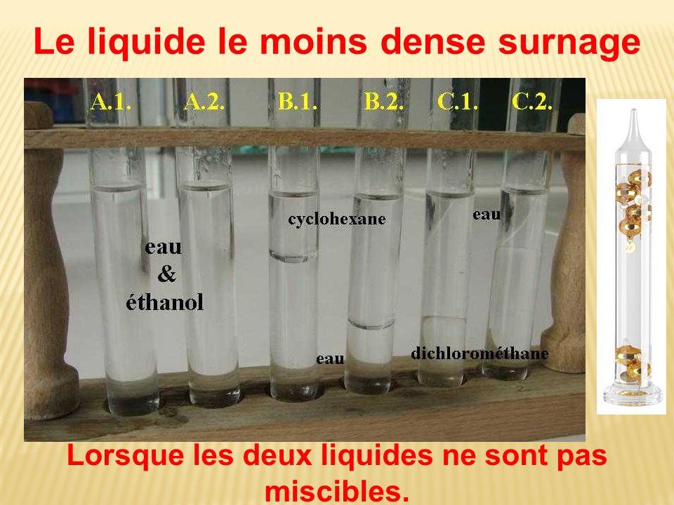 Le liquide le moins dense surnage Lorsque les deux liquides ne sont pas miscibles.