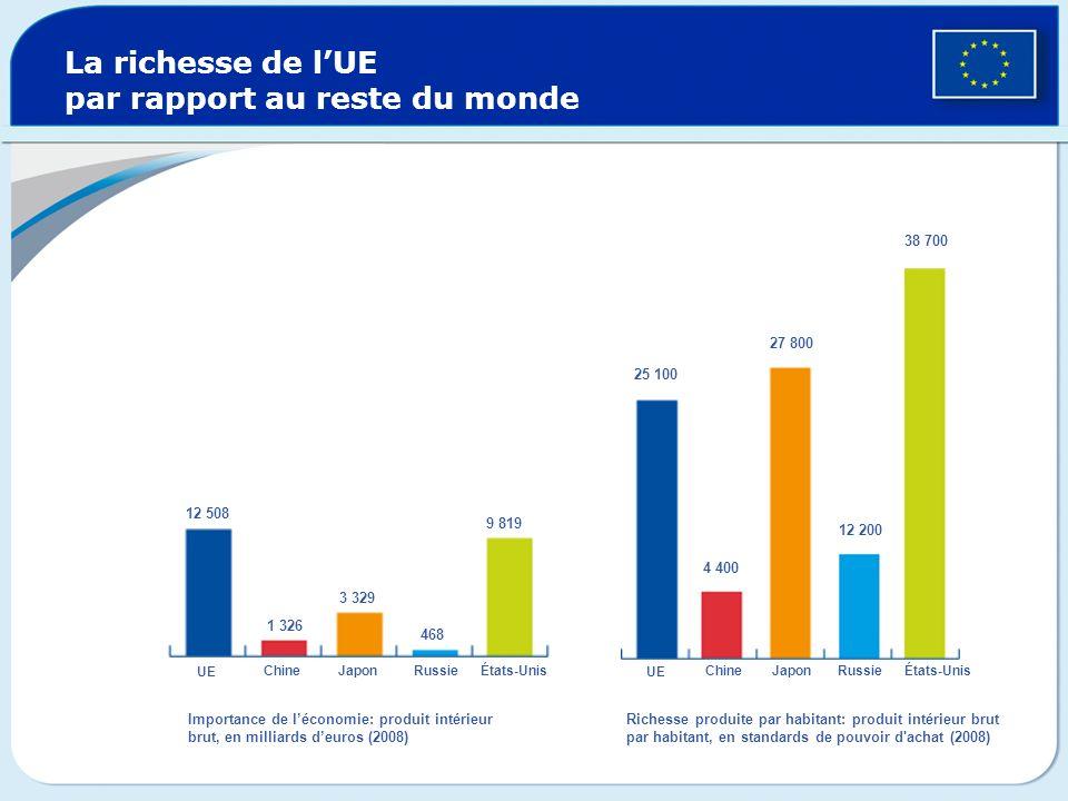 La richesse de lUE par rapport au reste du monde UE ChineJaponRussieÉtats-Unis UE ChineJapon Russie États-Unis 12 508 1 326 3 329 468 9 819 25 100 4 4