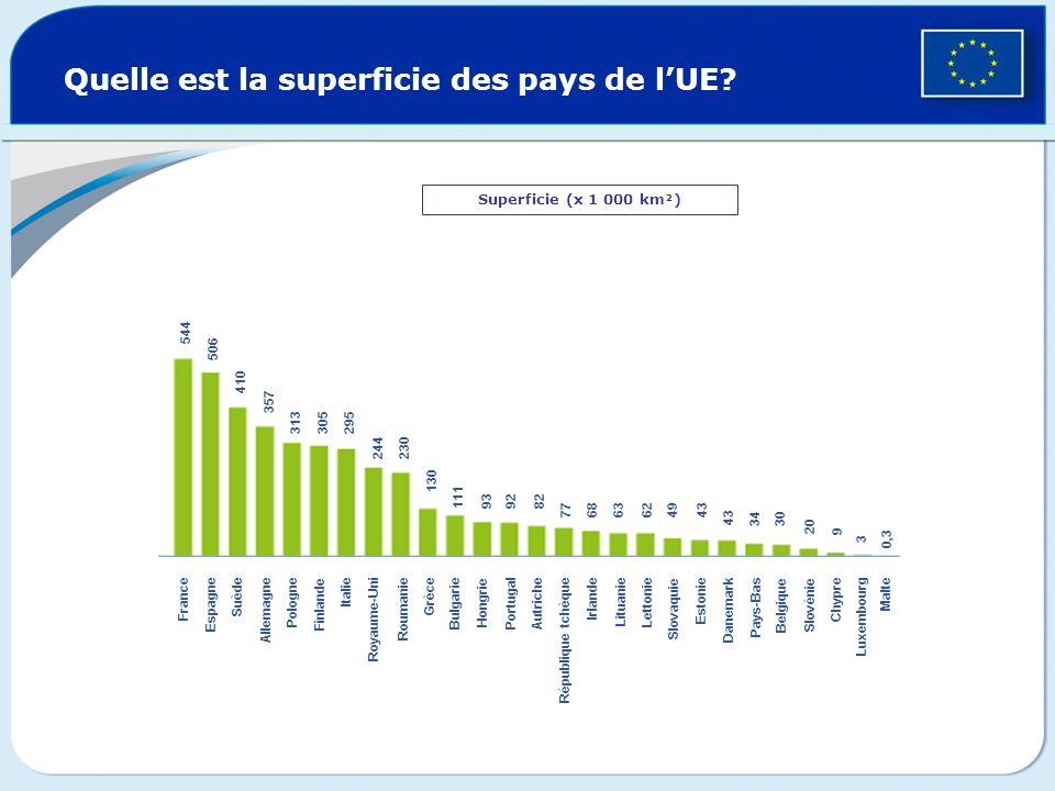 Quelle est la superficie des pays de lUE? Superficie (x 1 000 km²) France Espagne Suède Allemagne Pologne Finlande Italie Royaume-Uni Roumanie Grèce B