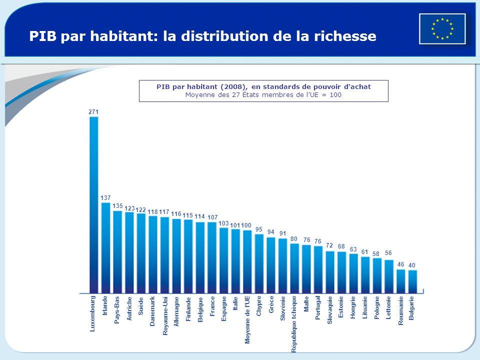 PIB par habitant: la distribution de la richesse PIB par habitant (2008), en standards de pouvoir d'achat Moyenne des 27 États membres de lUE = 100 27