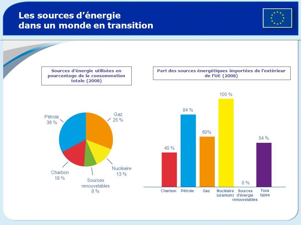 Les sources dénergie dans un monde en transition Sources dénergie utilisées en pourcentage de la consommation totale (2008) Part des sources énergétiq