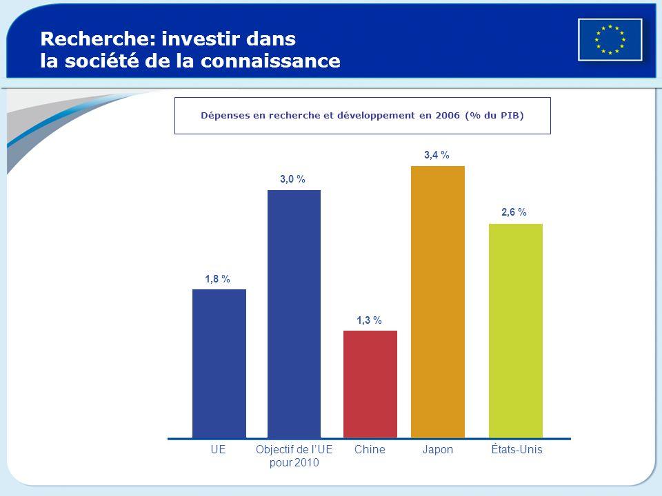 Recherche: investir dans la société de la connaissance Dépenses en recherche et développement en 2006 (% du PIB) 1,8 % 3,0 % 1,3 % 2,6 % 3,4 % UEObjec