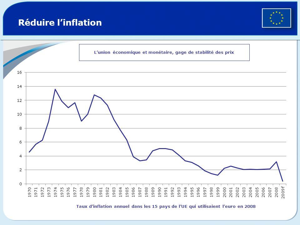 Réduire linflation Lunion économique et monétaire, gage de stabilité des prix Taux dinflation annuel dans les 15 pays de lUE qui utilisaient leuro en