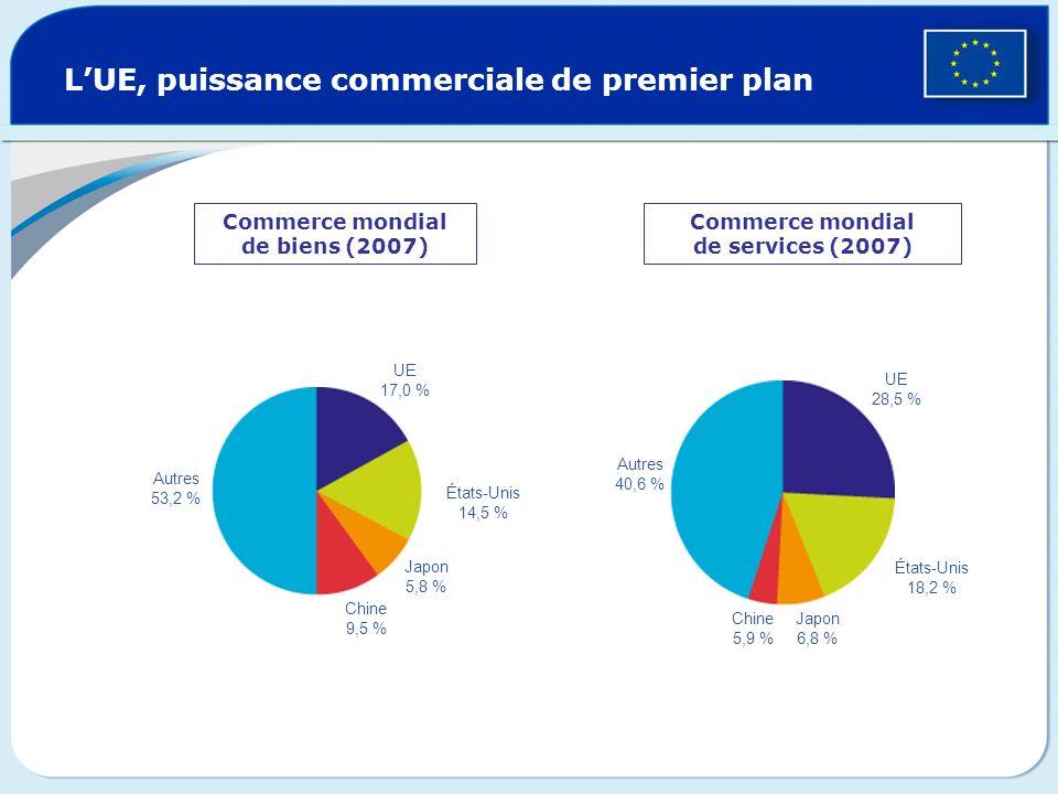 LUE, puissance commerciale de premier plan Commerce mondial de biens (2007) Commerce mondial de services (2007) Autres 53,2 % UE 17,0 % États-Unis 14,