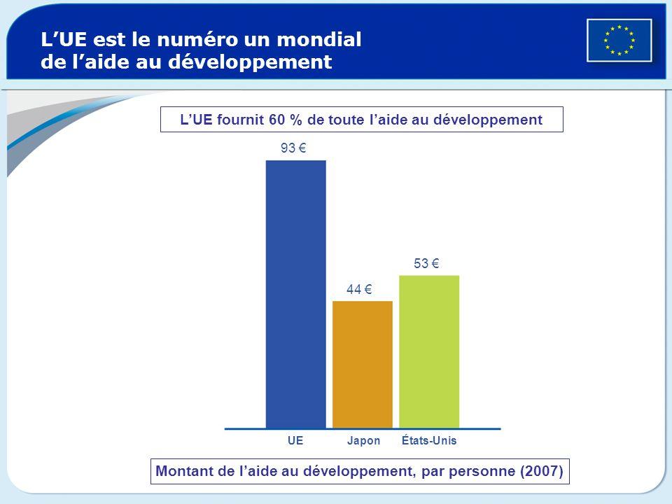 LUE est le numéro un mondial de laide au développement Montant de laide au développement, par personne (2007) 93 44 53 UE Japon États-Unis LUE fournit