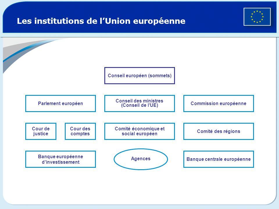 Parlement européen Les institutions de lUnion européenne Cour de justice Cour des comptes Comité économique et social européen Comité des régions Cons