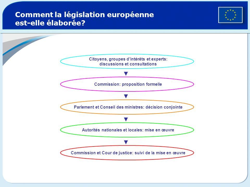 Comment la législation européenne est-elle élaborée? Citoyens, groupes dintérêts et experts: discussions et consultations Commission: proposition form