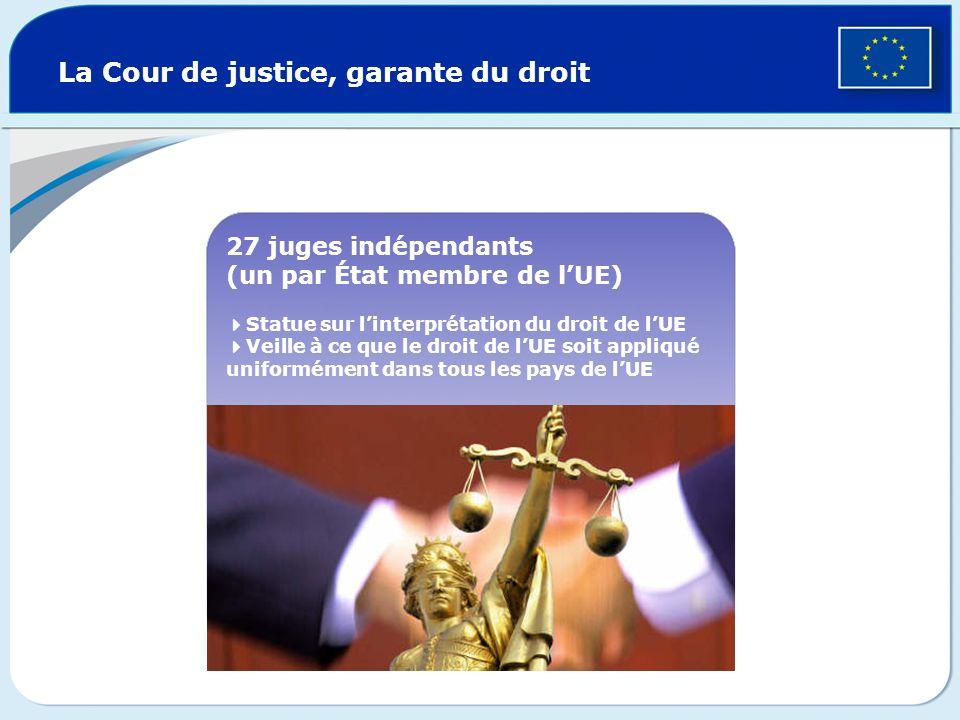 La Cour de justice, garante du droit 27 juges indépendants (un par État membre de lUE) Statue sur linterprétation du droit de lUE Veille à ce que le d