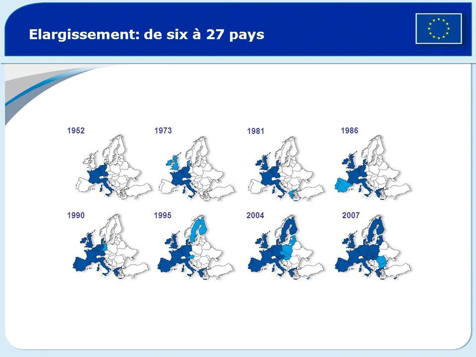 Le grand élargissement: panser les divisions de lEurope Chute du Mur de Berlin et fin du communisme Aide économique de lUE (programme PHARE) Les critères dadhésion à lUE sont fixés: démocratie et État de droit économie de marché viable capacité de mise en œuvre du droit de lUE Ouverture des négociations formelles en vue de lélargissement Le sommet de Copenhague donne le feu vert à lélargissement 10 nouveaux membres: Chypre, Estonie, Hongrie, Lettonie, Lituanie, Malte, Pologne, Slovaquie, Slovénie et République tchèque 1989 1992 1998 2002 2004 2007 La Bulgarie et la Roumanie font leur entrée dans lUE Pays candidats Croatie, Islande, Ancienne République yougoslave de Macédoine, Monténégro et Turquie © Reuders