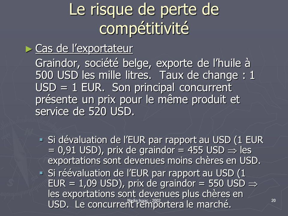 Nadia Isaac - 200220 Le risque de perte de compétitivité Cas de lexportateur Cas de lexportateur Graindor, société belge, exporte de lhuile à 500 USD
