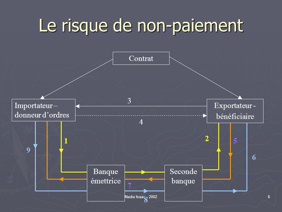 Nadia Isaac - 20026 Le risque de non-paiement Contrat Banque émettrice Seconde banque Exportateur - bénéficiaire Importateur – donneur dordres 4 3 1 2