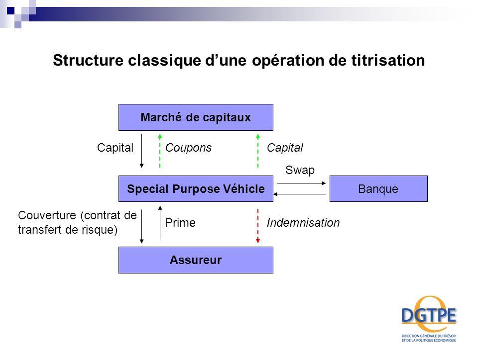 Structure classique dune opération de titrisation Marché de capitaux Special Purpose Véhicle Assureur Banque CapitalCouponsCapital Couverture (contrat