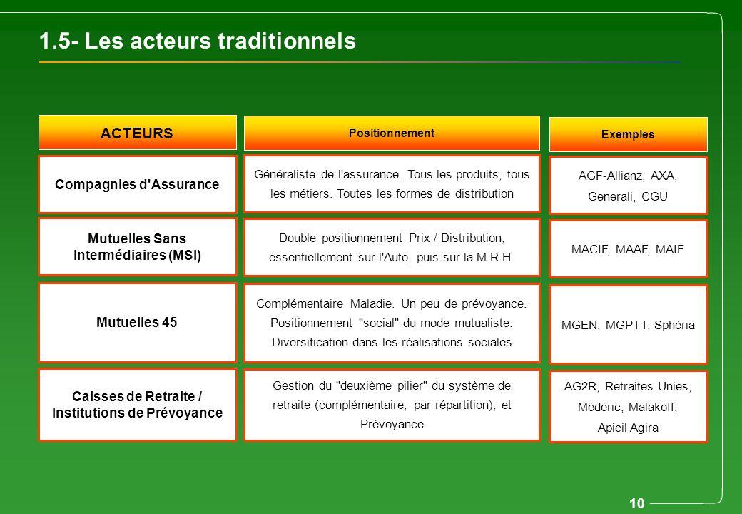 10 1.5- Les acteurs traditionnels Compagnies d'Assurance AGF-Allianz, AXA, Generali, CGU Généraliste de l'assurance. Tous les produits, tous les métie