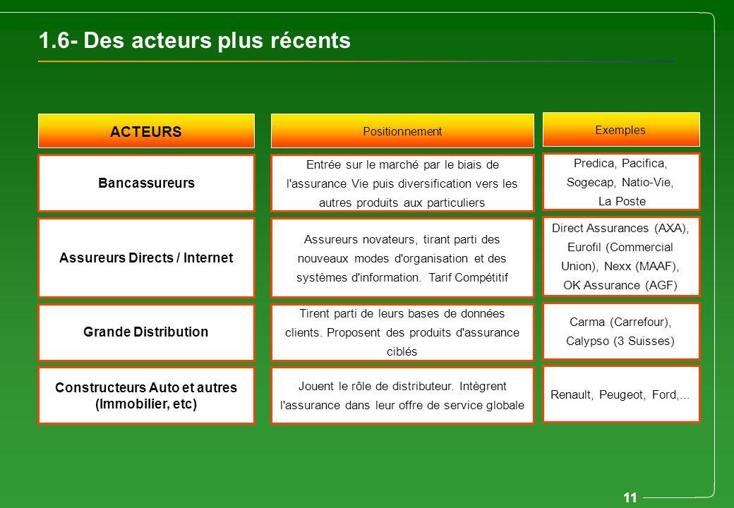 11 1.6- Des acteurs plus récents ACTEURS Positionnement Bancassureurs Entrée sur le marché par le biais de l'assurance Vie puis diversification vers l